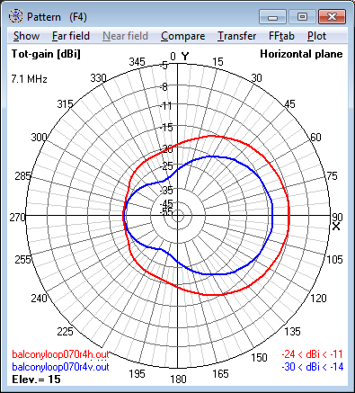 7.1 MHz Magnetic Loop Antenna at 16m (0.4 λ) -                     Azimuth radiation pattern at 15° elevation