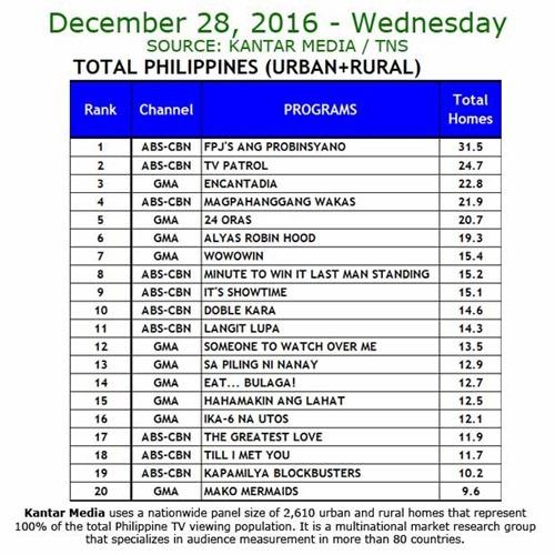 Kantar Media National TV Ratings - Dec 28, 2016