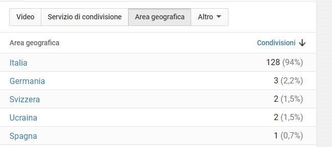 area-geografica