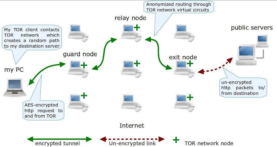 Darknet tor network тор браузер смена страны hidra