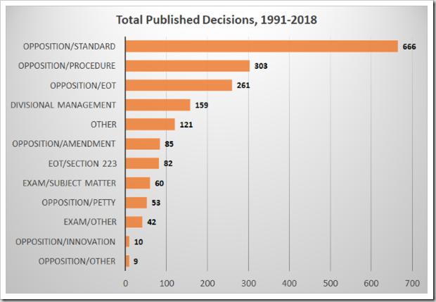 Totals 1991-2018