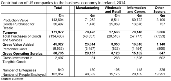 Contribution of US companies to business economy in Ireland 2014