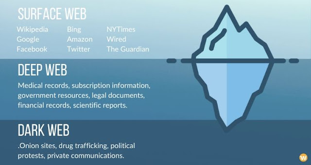 डार्क वेब या डार्क नेट क्या है ?  डीप वेब साइबर अपराध की काली दुनिया वेब अंडरवर्ल्ड के बारे में जाने
