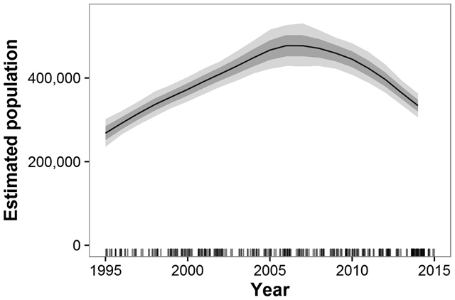 Estimated trends in Africa elephant populations for Great Elephant Census (GEC) study areas with historical data available, 1995–2014. Results are based on 1,000 Monte Carlo replicates. Dark shaded area indicates ±1 SD; light shaded area indicates 95 percent confidence interval. Tick marks on x-axis indicate dates of data points used in model; dates are perturbed slightly to prevent overlap. Graphic: Chase, et al., 2016 / PeerJ