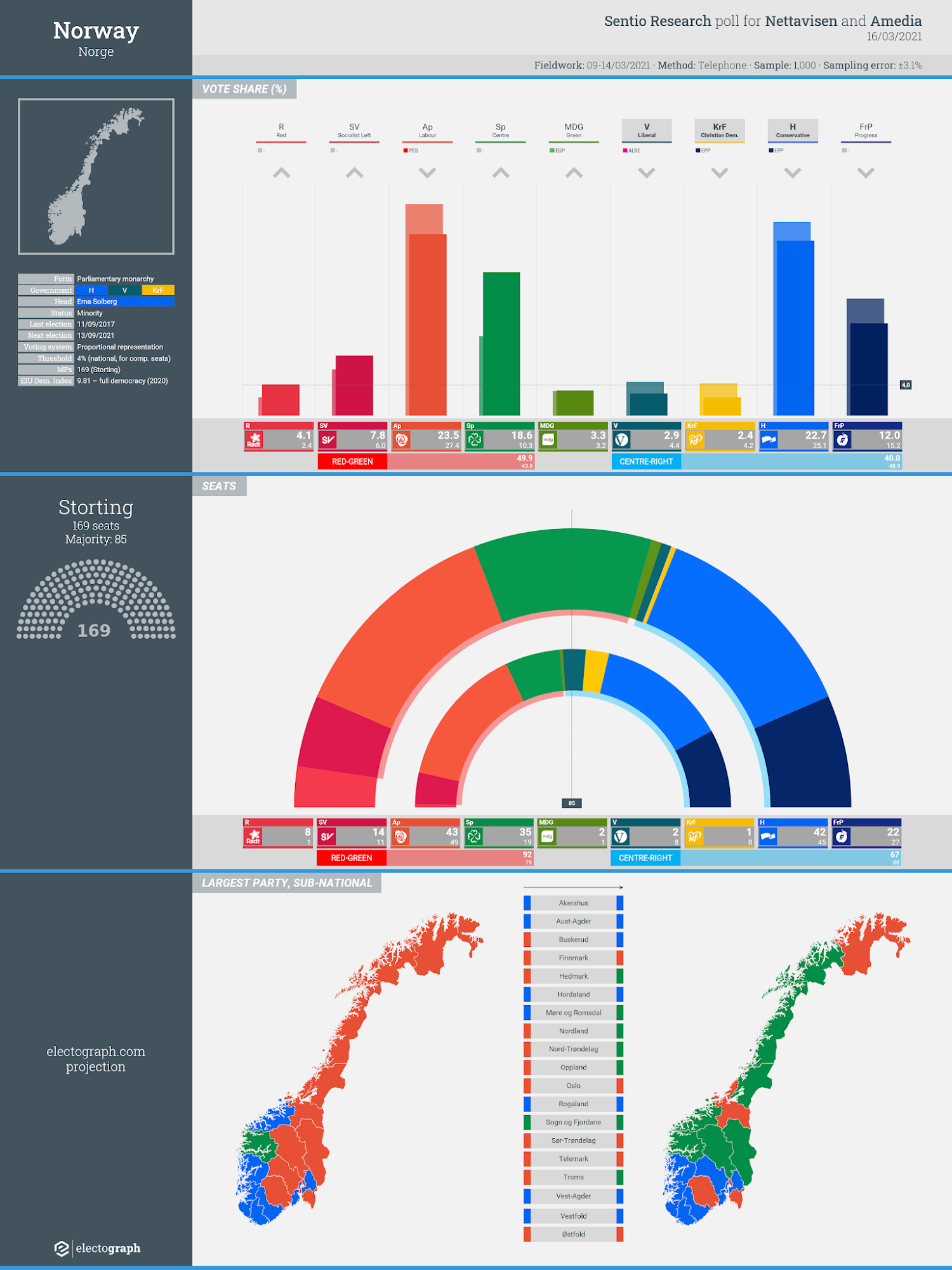 NORWAY: Sentio Research poll chart for Nettavisen and Amedia, 16 March 2021
