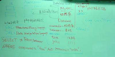 3-Tier PHP數據庫程式設計