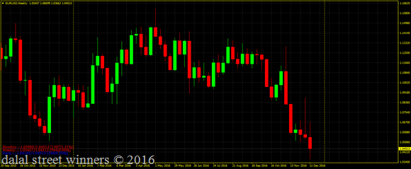 Eur usd heading for 1.03 target