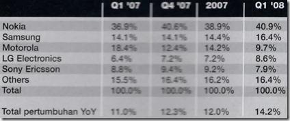 Penguasaan Pasar ®tarfcetshare, Ponsel Global %