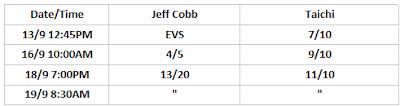 G1 Climax 30: Jeff Cobb .vs. Taichi Betting Odds