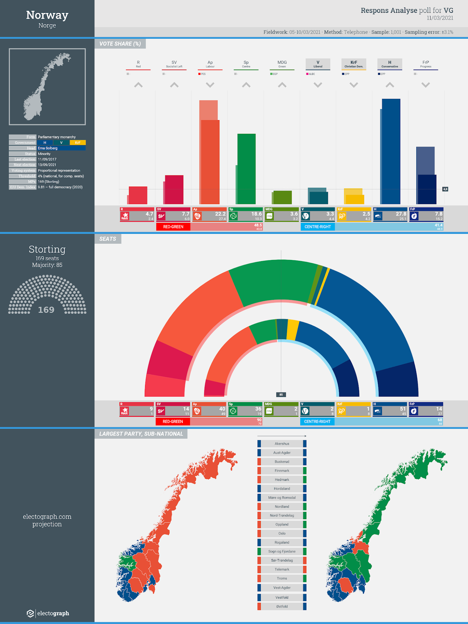 NORWAY: Respons Analyse poll chart for VG, 11 March 2021
