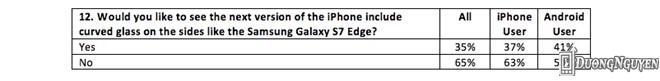 Những tính năng được người dùng quan tâm trên iPhone mới.