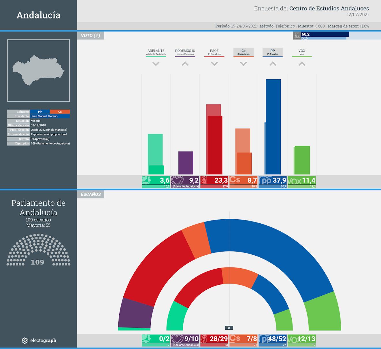Gráfico de la encuesta para elecciones autonómicas en Andalucía realizada por el Centro de Estudios Andaluces, 12 de julio de 2021