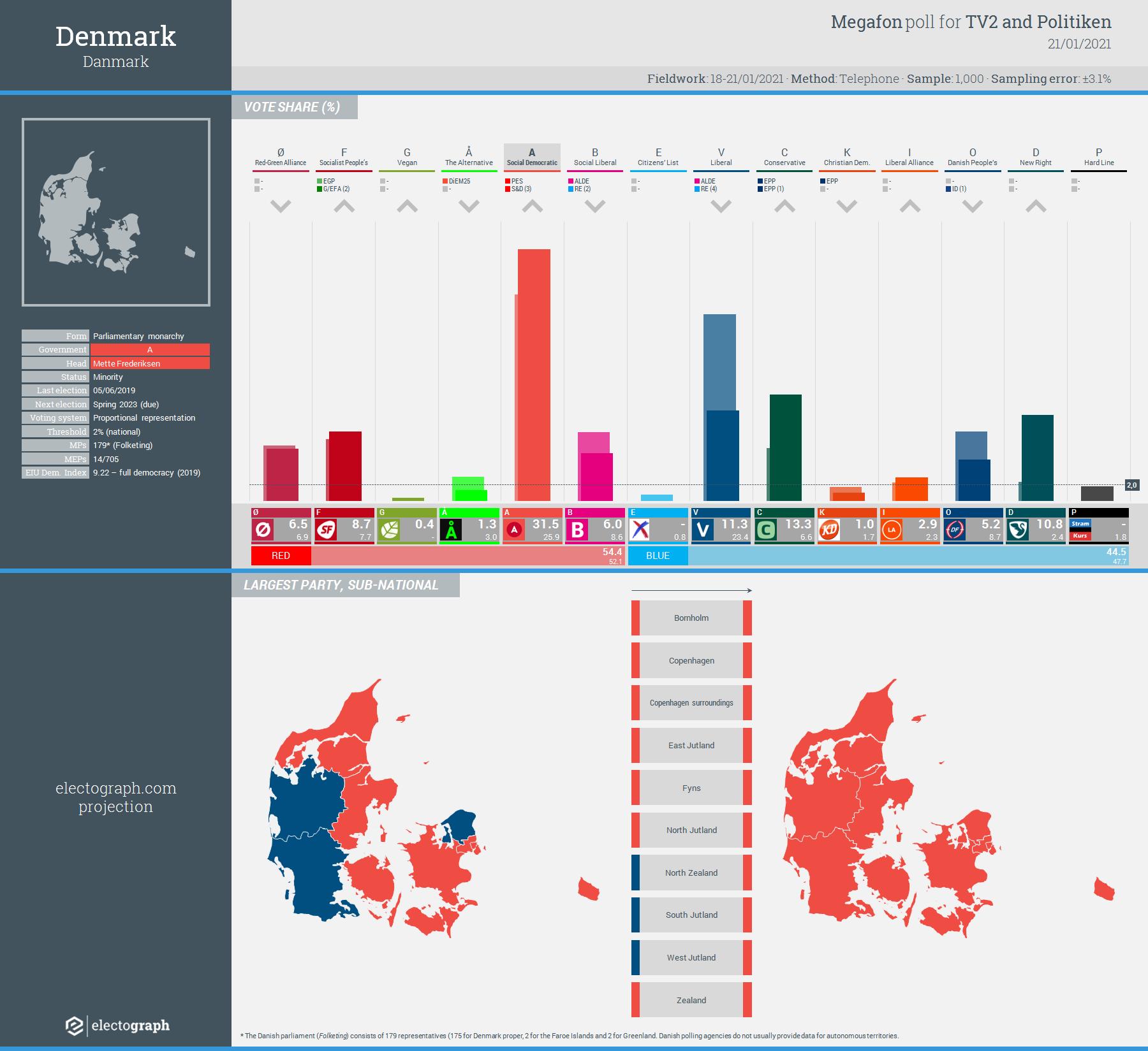 DENMARK: Megafon poll chart for TV2 and Politiken, 21 January 2021