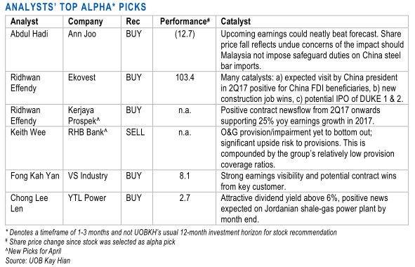 bursa malaysia alpha stock picks