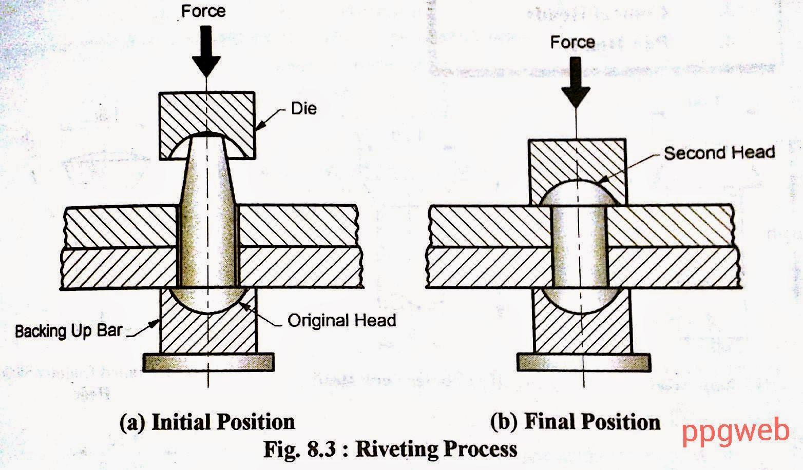 riveting process diagram