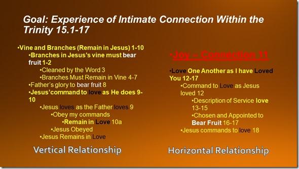 Outline John 15.1-17