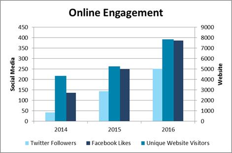 2017-02-21 Social Media Stats