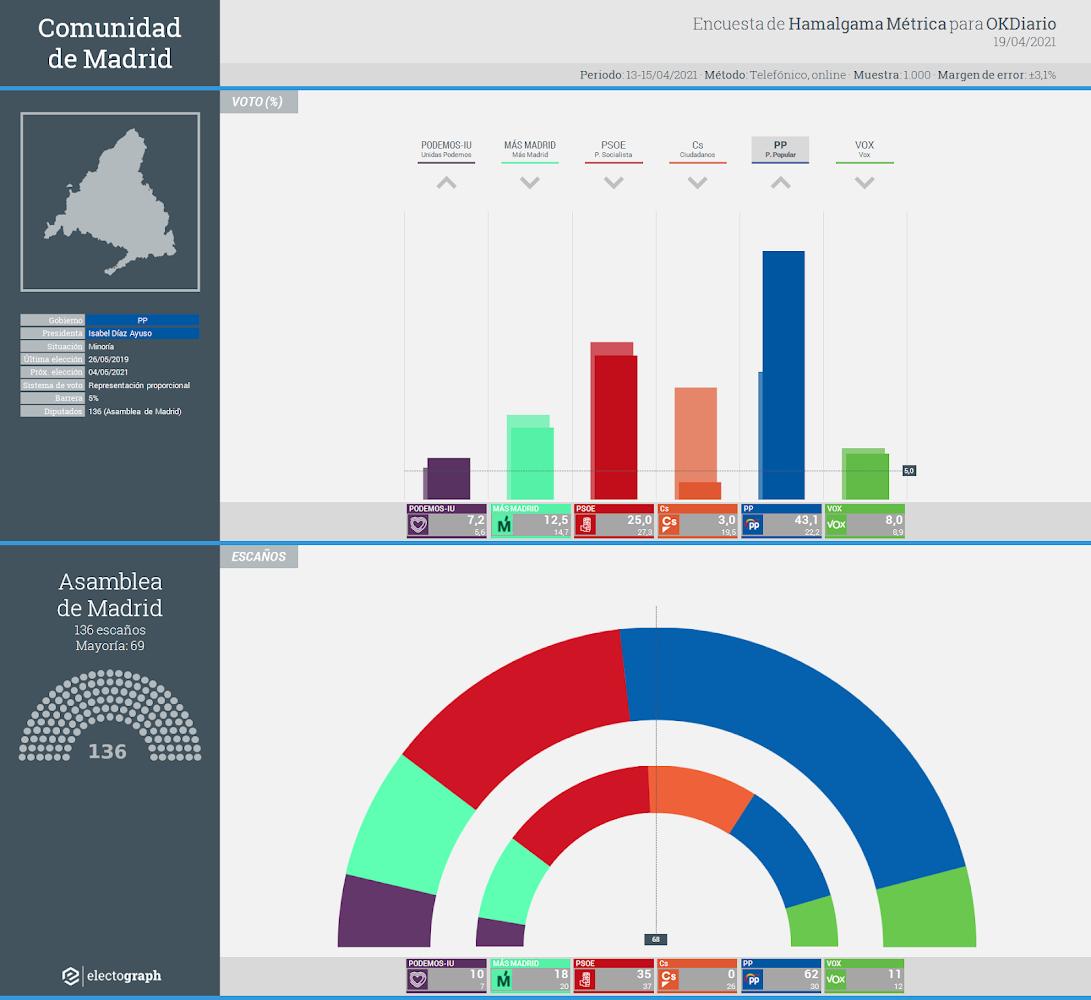 Gráfico de la encuesta para elecciones autonómicas en la Comunidad de Madrid realizada por Hamalgama Métrica para OKDiario, 19 de abril de 2021