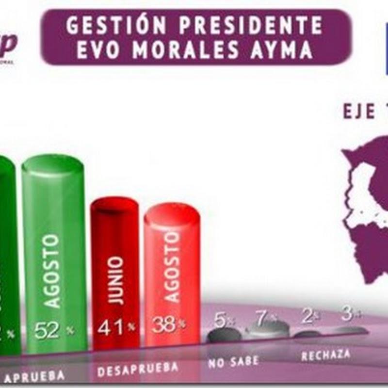 Evo Morales mantiene aprobación del 52% en el eje central