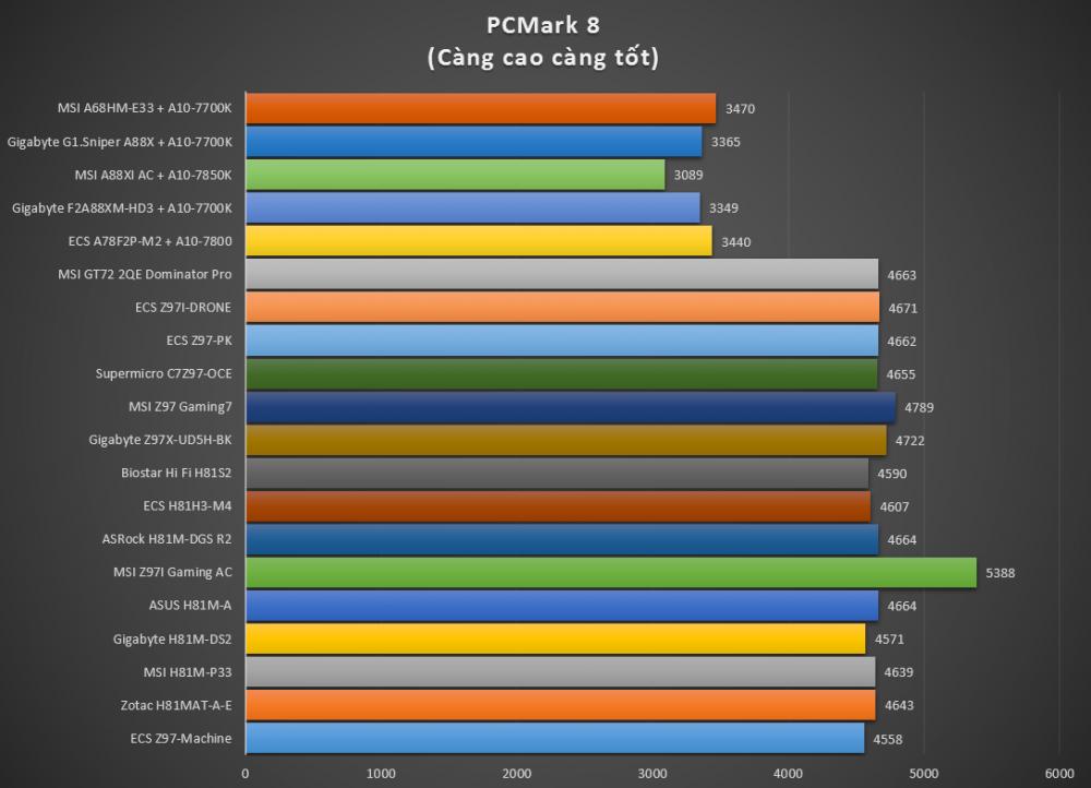 Mainboard MSI A68HM-E33, thay thế và tiên tiến hơn chipset AMD A58 - 75419