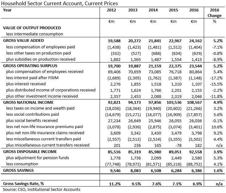 [Household+Sector+Current+Account+2011-2016+Abridged%5B4%5D]