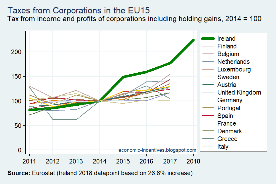 [Taxes+on+Income+of+Corporations+in+the+EU15+2011-2018%5B8%5D]