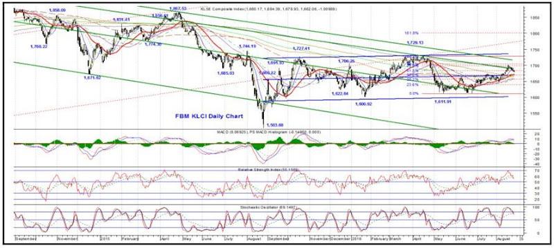 fbm klci technical analysis
