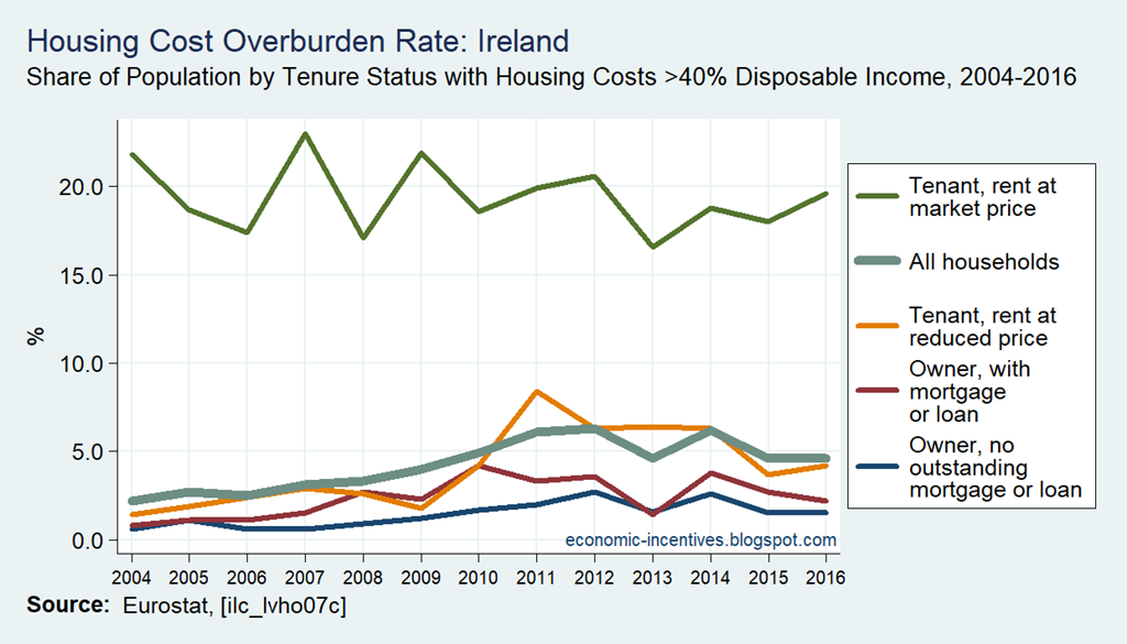[SILC-Housing-Cost-Overburden-Rate-by%5B1%5D]