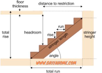 headroom tangga