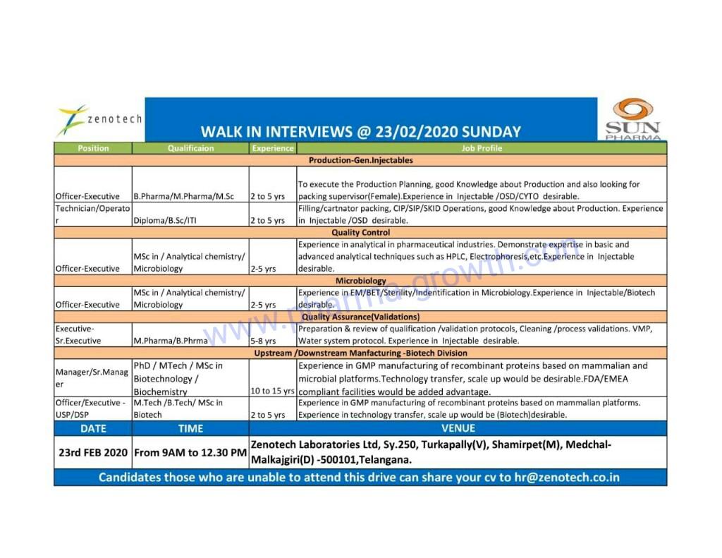 Zenotech ( A Sun Pharma Company ) - Walk in Interview for Multiple Position on 23rd Feb 2020