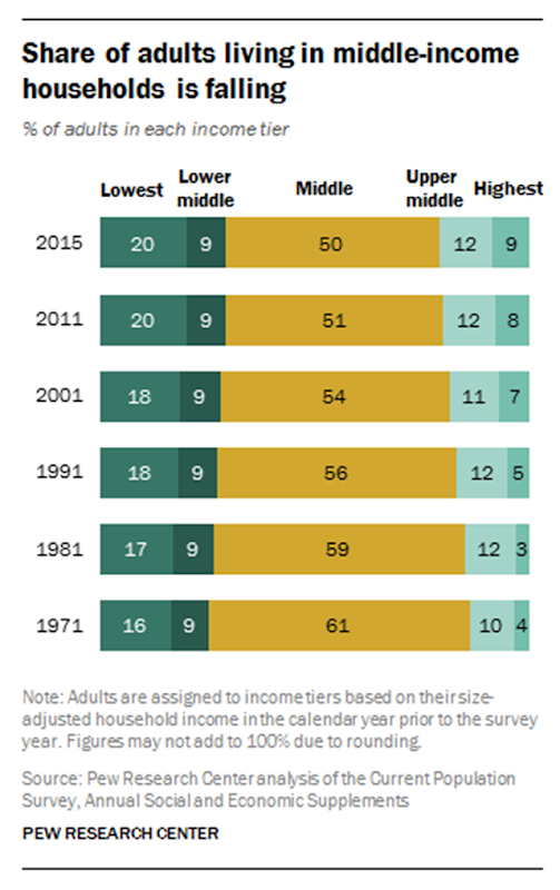 Percentage of U.S. adults in each income tier, 1971-2015. The share of adults living in middle-income households has fallen continuously. Graphic: Pew Research Center