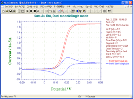 5 μm Au くし形電極でデュアルモードとシングルモードCV測定の比較