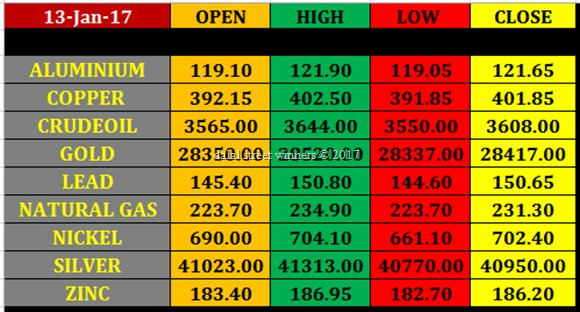Today's commodity Market closing rates 12 jan