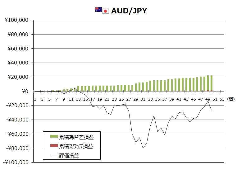 ココブロトラリピAUD/JPYの12月度末までの週次推移グラフ