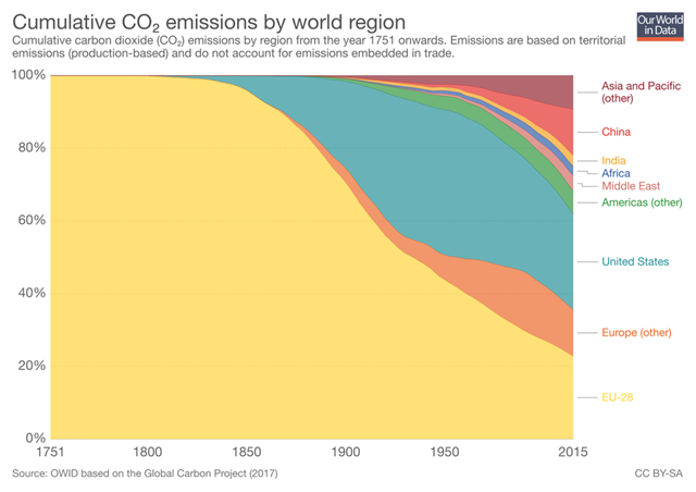 Cumulative CO2 emissions by world region, 1751-2015. Wealthy nations account for most of the world's cumulative carbon dioxide emissions since 1751, but large developing nations are becoming increasingly important sources. Graphic: OurWorldinData.org