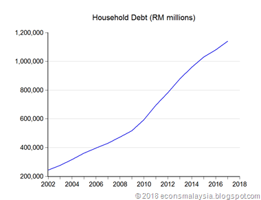 04_hhold_debt