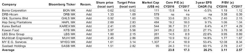 small cap by sector