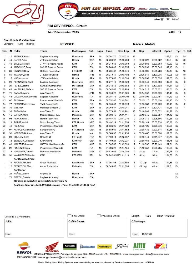 moto3-cev-gara2-2015valencia.jpg