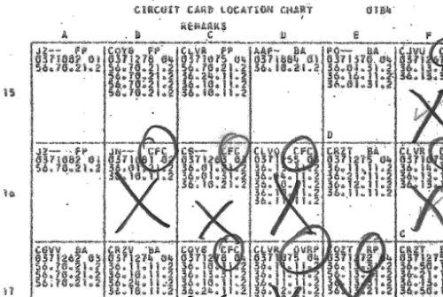 The plug charts show the type of card in each position in the computer, and the function assigned to it. This is part of the plug chart for gate 01B4.