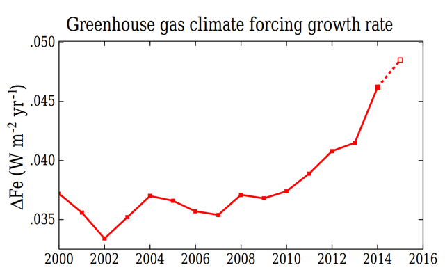 Recent growth rate of total greenhouse gas (GHG) effective climate forcing; points are 5-year running means, except for 2015, which is a 3-year mean. Graphic: Hansen,. et al., 2017 / Earth System Dynamics