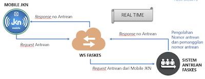 Mekanisme Web Service Antrian Online dan Jadwal Operasi