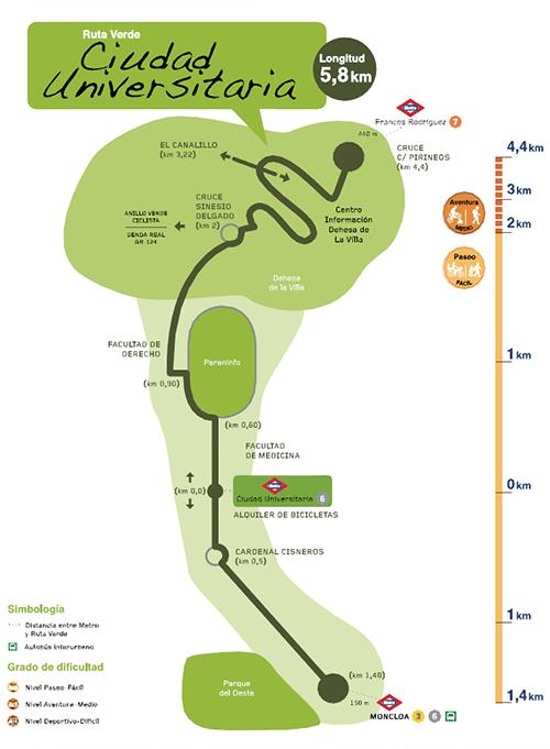 Ruta Verde de Ciudad Universitaria