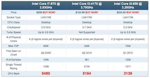 CPU benchmark i5-650 vs i3-4170