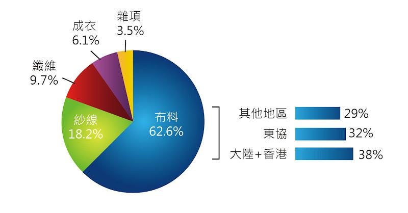 圖九 台灣紡織成衣產品之出口比重