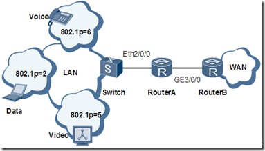 My Howtos and Projects: Huawei - Router: Traffic Shapping