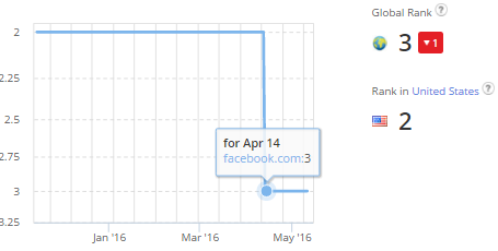 Facebook Alexa Rank drop