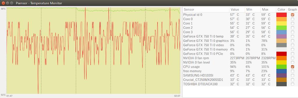 CPU使用率と温度グラフ
