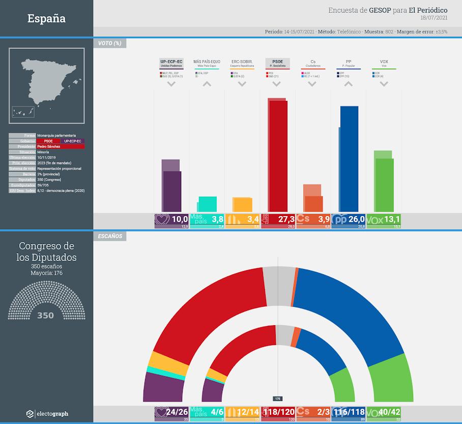 Gráfico de la encuesta para elecciones generales en España realizada por GESOP para El Periódico, 18 de julio de 2021