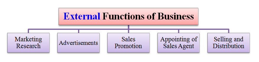 external functions of business