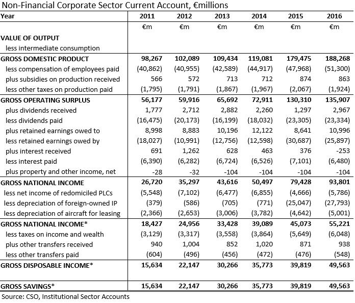 [NFC+Sector+Accounts+2010-2016%5B1%5D]